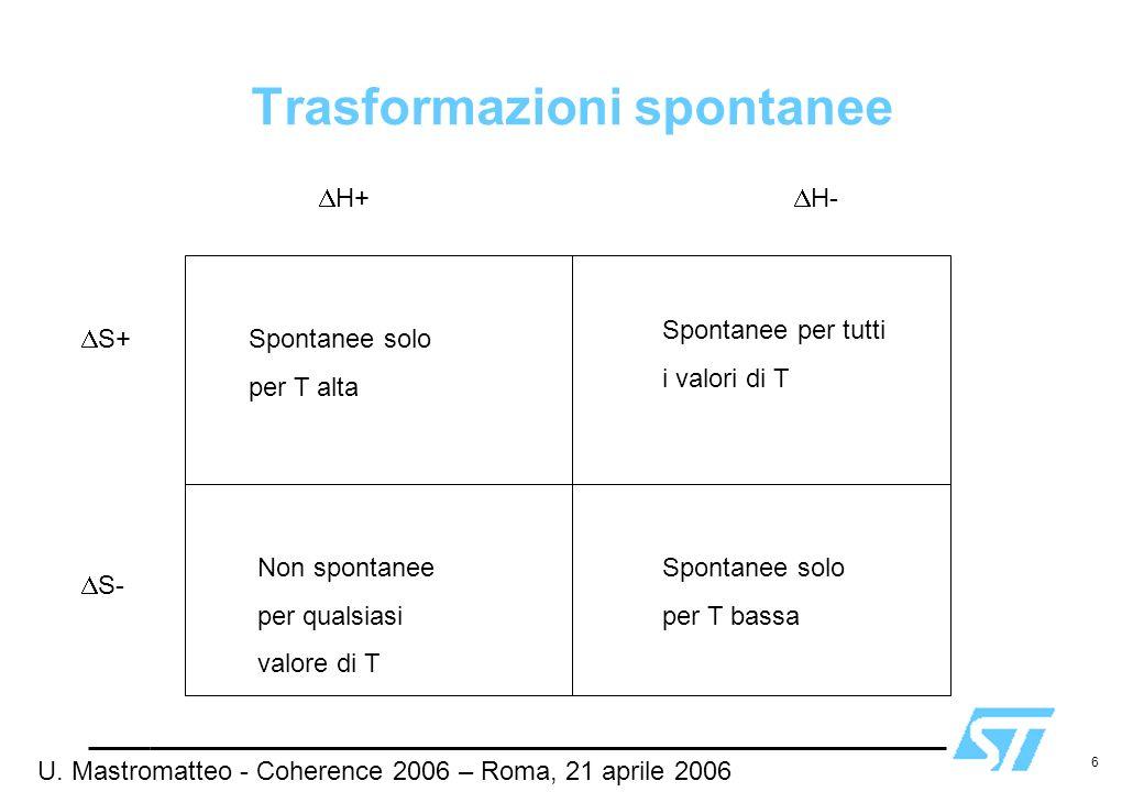 6 Trasformazioni spontanee H+ H- S- S+ Spontanee solo per T alta Non spontanee per qualsiasi valore di T Spontanee per tutti i valori di T Spontanee s