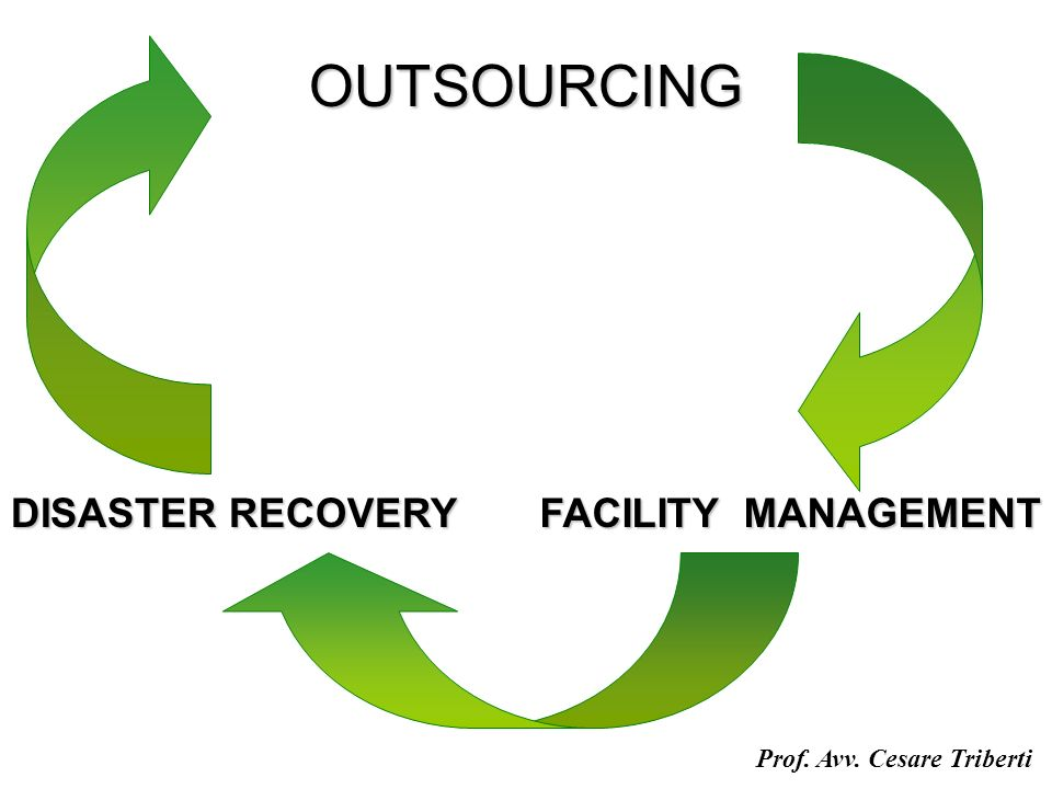 OUTSOURCING DISASTER RECOVERY FACILITY MANAGEMENT Prof. Avv. Cesare Triberti