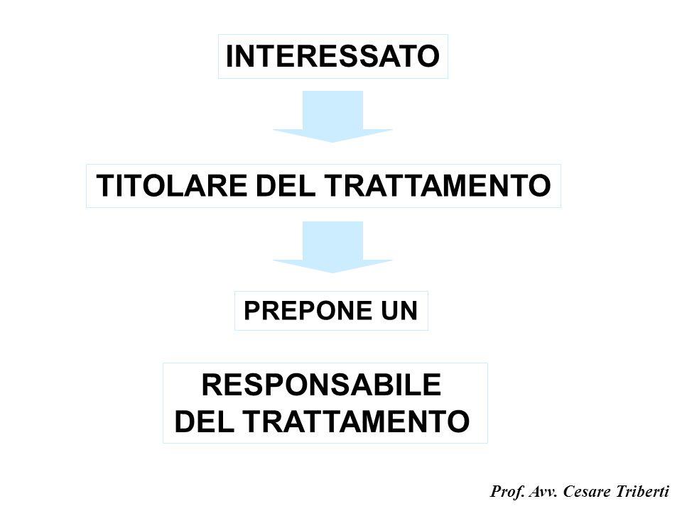 INTERESSATO TITOLARE DEL TRATTAMENTO PREPONE UN RESPONSABILE DEL TRATTAMENTO Prof.