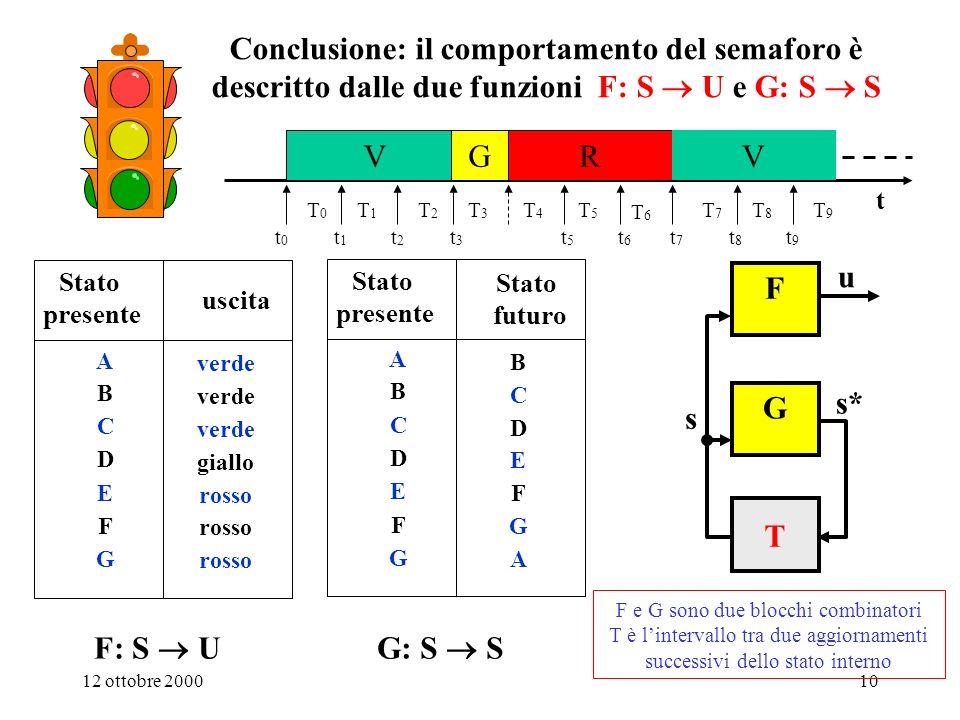 12 ottobre 20009 E sufficiente assegnare la funzione F: S U per descrivere il funzionamento del semaforo.
