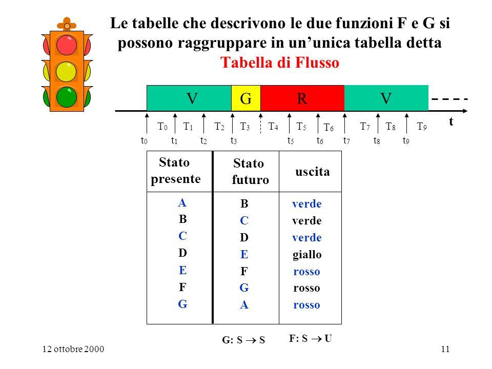 12 ottobre 200010 Conclusione: il comportamento del semaforo è descritto dalle due funzioni F: S U e G: S S t VGR V t3t3 t5t5 t6t6 t0t0 t1t1 t2t2 T0T0 T1T1 T2T2 T3T3 T4T4 T5T5 T6T6 t7t7 t8t8 t9t9 T7T7 T8T8 T9T9 Stato presente Stato futuro A B C E F G D B A G F E C D F: S U Stato presente uscita A B C E F G D verde rosso giallo verde G: S S F G T u s* s F e G sono due blocchi combinatori T è lintervallo tra due aggiornamenti successivi dello stato interno