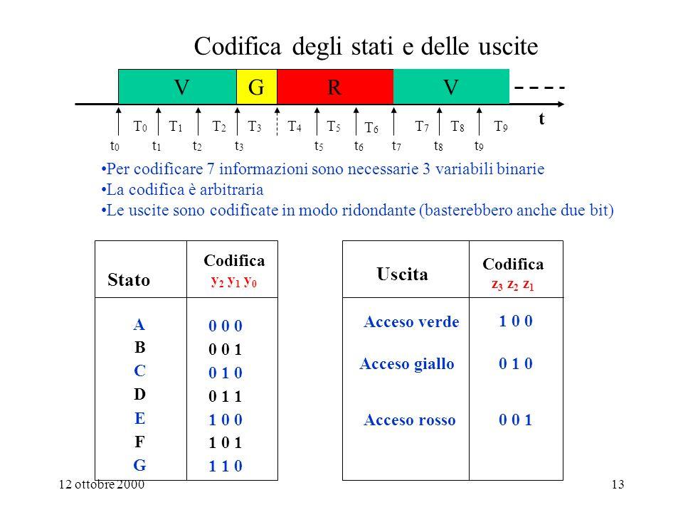 12 ottobre 200012 Il sistema di elaborazione che controlla il semaforo Il comportamento del semaforo è specificato dalle funzioni F: S U e G: S S rete sequenziale sincrona z1z2z3z1z2z3 clock Il sistema di elaborazione che dobbiamo progettare è un sistema BINARIO; è cioè un sistema in grado di trattare solamente variabili binarie.