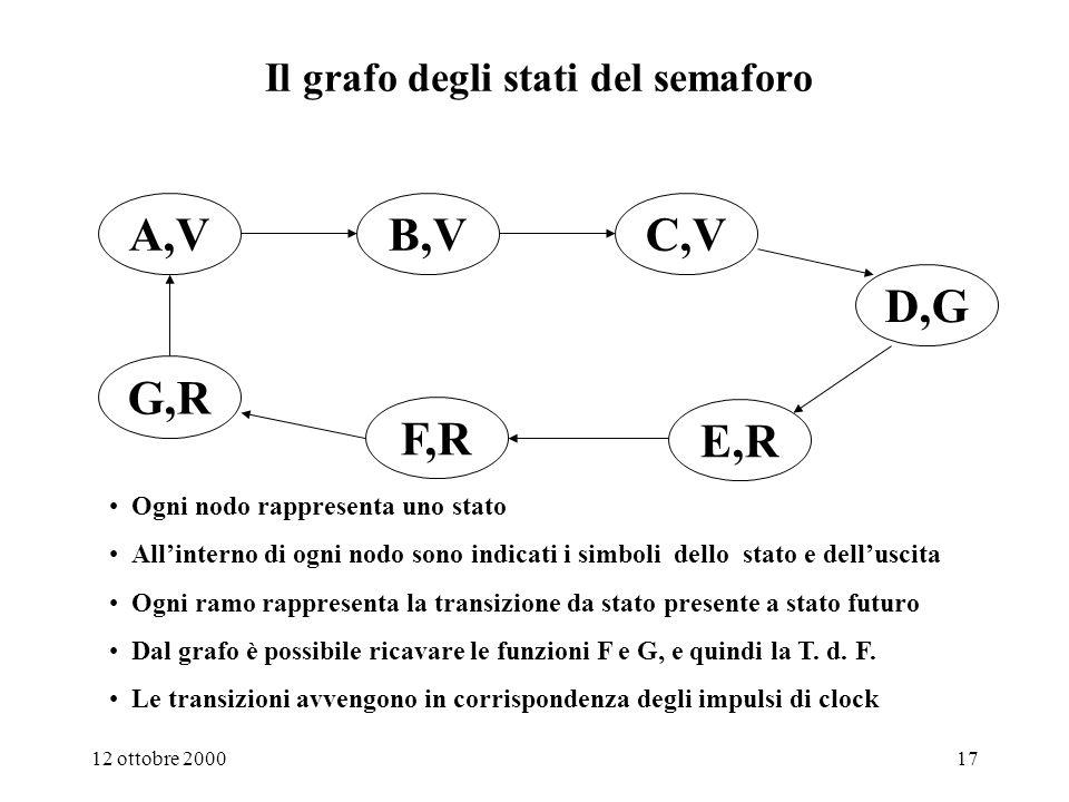 12 ottobre 200016 Una importante e comoda tecnica di descrizione del comportamento di una macchina sequenziale: il grafo degli stati Disegnamo a titolo di esempio il grafo degli stati del semaforo