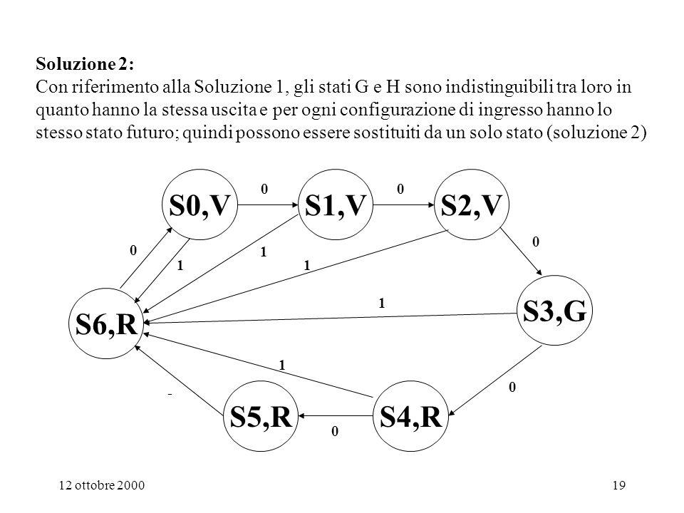 12 ottobre 200018 A,VB,VC,V E,RF,R G,R D,G 00 H,R 0 0 0 0 0 1 1 1 1 1 1 1 1 0 Soluzione 1 Analizzare attentamente, quindi ricavare la tabella di flusso e la tabella delle transizioni Come cambia il d.d.s.