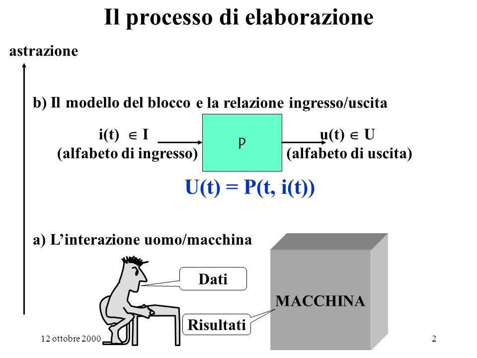 12 ottobre 20002 Il processo di elaborazione a) Linterazione uomo/macchina MACCHINA Dati Risultati astrazione b) Il modello del blocco P i(t) I (alfabeto di ingresso) u(t) U (alfabeto di uscita) e la relazione ingresso/uscita U(t) = P(t, i(t))