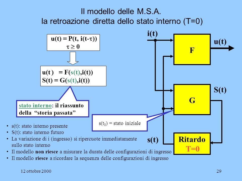 12 ottobre 200028 u(t) = P(t, i(t- )) 0 u(t n ) = P (i,i(t 0 ),i(t 1 ), …., i(t n-1 ), i(t n )) stato interno: il riassunto della storia passata u(t n ) = F(s(t n ),i(t n )) s(t n+1 ) = G(s(t n ),i(t n )) F G Ritardo T i(t n ) u(t n ) s(t n+1 ) s(t n ) s(t 0 ) = i Il modello delle M.S.S.