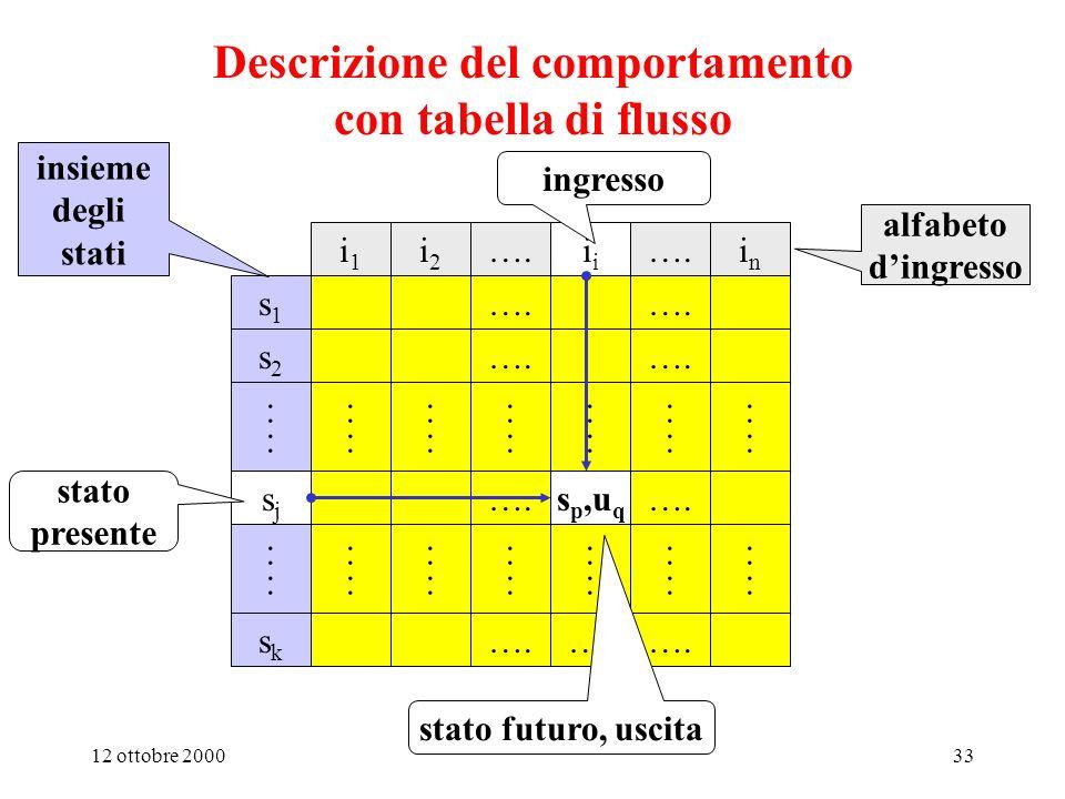 12 ottobre 200032 Il comportamento complessivo di un sistema digitale è descritto dal sistema matematico M = {I,U,S,F,G} formato da 3 INSIEMI I: alfabeto di ingresso U: alfabeto di uscita S: insieme degli stati interni e da 2 FUNZIONI F: funzione di uscita G: funzione di aggiornamento dello stato interno Linsieme di 5 elementi M è detto Automa a Stati Finiti Nelle macchine sequenziali sincrone lo stato interno viene aggiornato in tutti gli istanti t i, e luscita viene aggiornata tutte le volte che cambia la configurazione di ingresso o lo stato interno Nelle macchine sequenziali asincrone uscita stato interno e uscita vengono aggiornati ad ogni cambiamento della configurazione di ingresso o dello stato interno Macchine sequenziali e automi a stati finiti