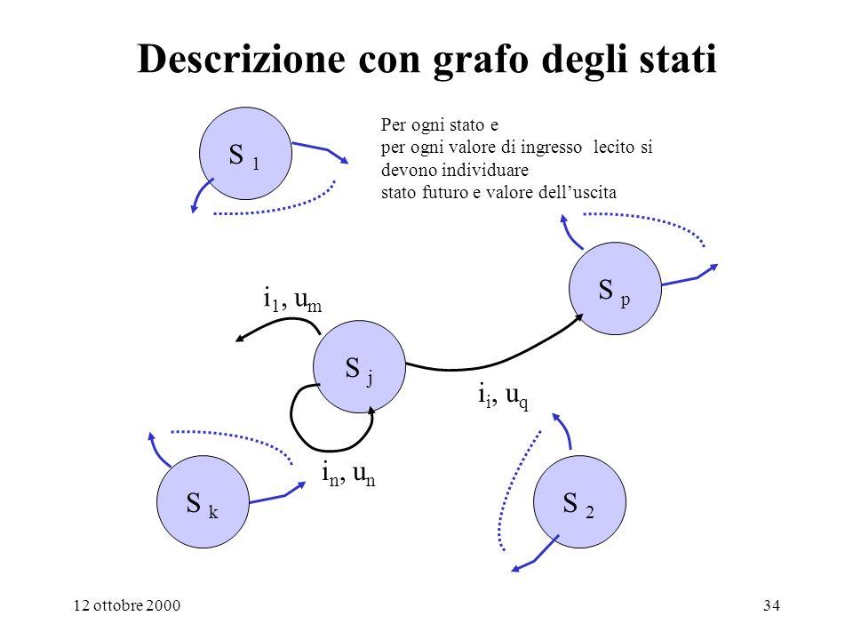 12 ottobre 200033 Descrizione del comportamento con tabella di flusso................