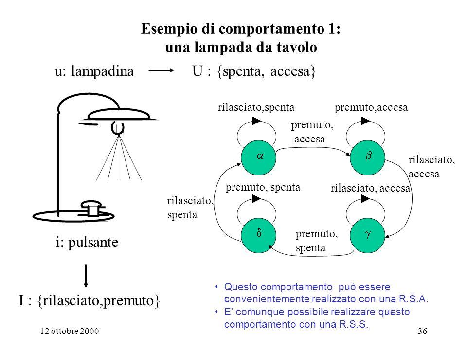 12 ottobre 200035 Classificazione dei comportamenti e quindi del grafo degli stati delle Macchine Sequenziali 1: una variazione di ingresso determina (al più) una variazione di uscita 2: una variazione di ingresso determina un numero limitato di variazioni di uscita 3: una variazione di ingresso determina continue variazioni di uscita i 1, u 1 i 2, u 2 i 2, u 2 i 1, u 1 i 2, u 2 i 2, u 3 i 2, u 1 i 2, u 2 i 2, u 3