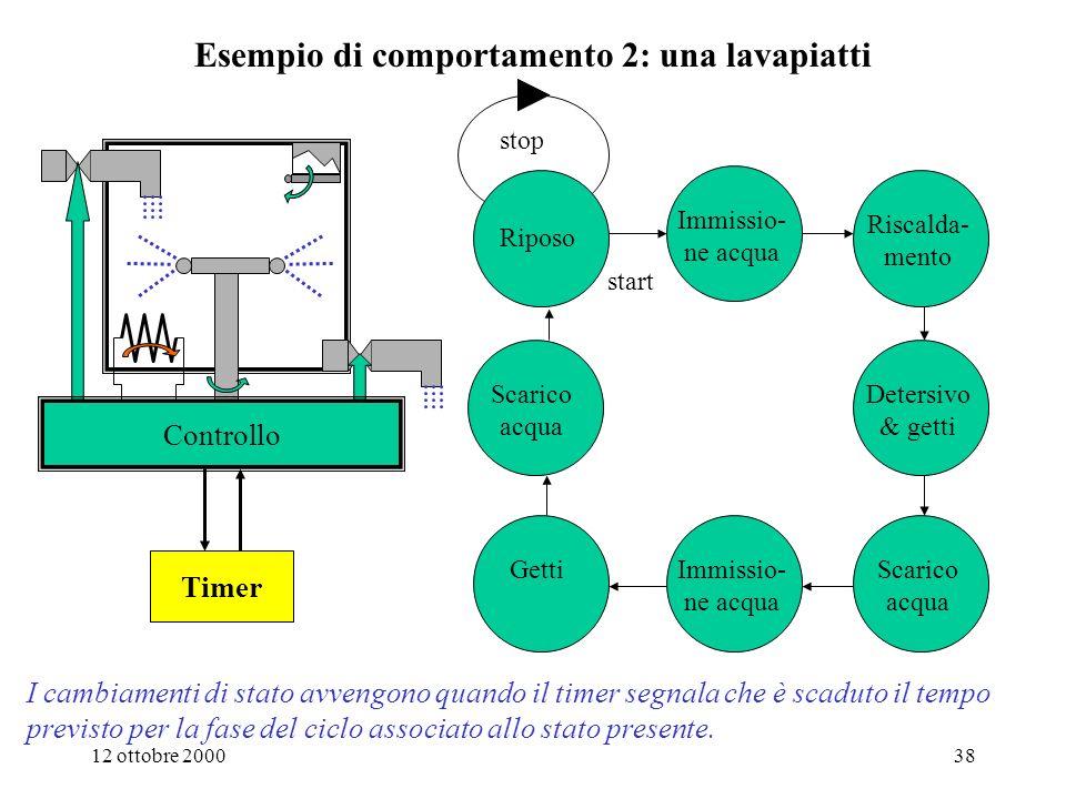 12 ottobre 200037 La macchina sequenziale asincrona Lo stato viene aggiornato con il ritardo della rete G Una volta aggiornato, lo stato resta stabile e immutato fino allarrivo della prossima configurazione di ingresso (infatti lo stato futuro resta uguale allo stato presente) Per ottenere il comportamento 1 (al più una variazione delluscita a fronte di una variazione dellingresso) è sufficiente progettare la macchina in modo che lo stato darrivo non vari in corrispondenza del nuovo ingresso: se s j = G( s i, i) allora s j = G( s j, i) Macchine di questo tipo sono dette asincrone perché il loro comportamento dipende dal verificarsi di eventi (le variazioni degli ingressi) e non dal trascorrere del tempo.