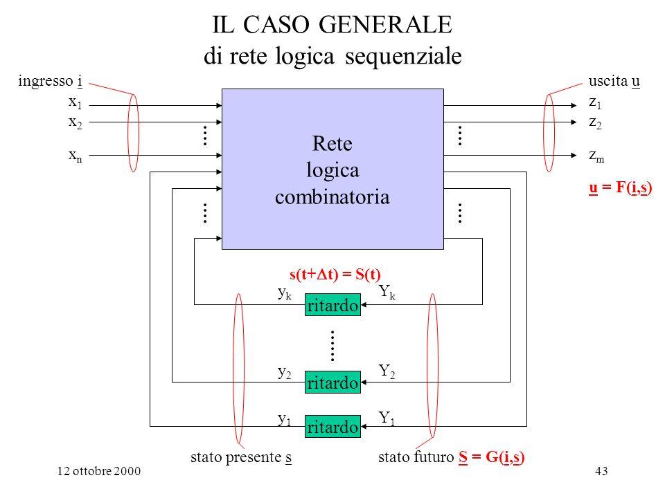 12 ottobre 200042 x i (t), z j (t) B 0,1 z j (t) = F j (t, x 1 (t), x 2 (t), …, x n (t)) per j=1,..,m Modello formale di ogni rete che riceve e fornisce segnali binari x 1 (t) x 2 (t) x 3 (t) x n (t) z 1 (t) z 2 (t) z m (t) Rete logica 1: Schema logico (struttura) 2: Espressioni (comportamento)