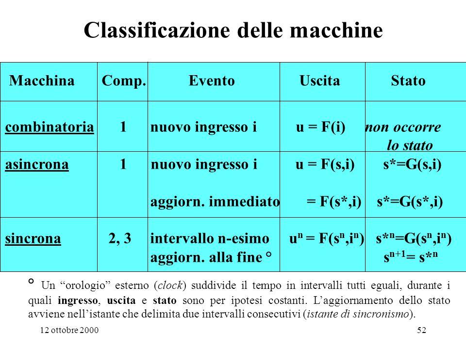 12 ottobre 200051 Riepilogo sulla classificazione delle macchine digitali e sul loro comportamento nel tempo Forme donda di riferimento