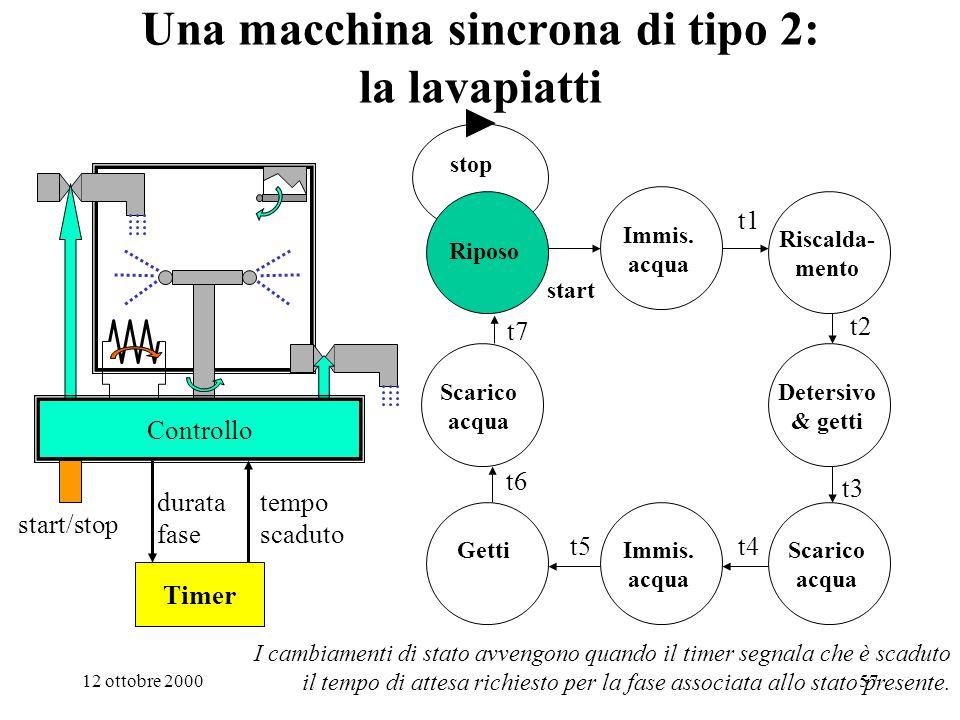 12 ottobre 200056 La macchina sincrona T 0 : intervallo di tempo in cui la macchina non modifica il suo stato tntn t n+1 = t n + T 0 ingresso i n-1 i n i n+1 stato presente s n-1 s n s n+1 ritardo p stato futuro G(i n,s n ) uscita F(i n,s n ) p : intervallo di tempo impiegato dal calcolo di F e di G