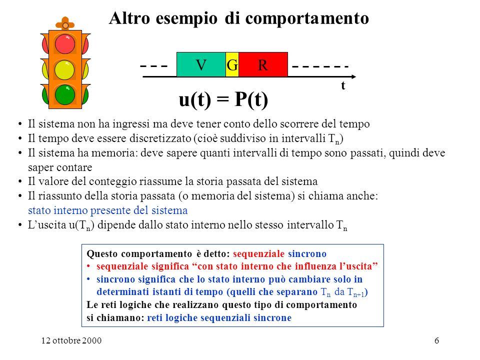 12 ottobre 20005 Un altro esempio di macchina combinatoria: il campanello i: Pulsante u: Suoneria PremutoSuono RilasciatoNessun Suono u = F(i) Tabella del comportamento