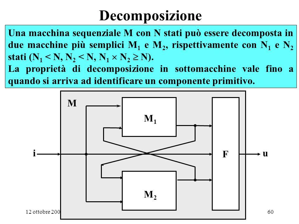 12 ottobre 200059 1.3 La proprietà di decomposizione
