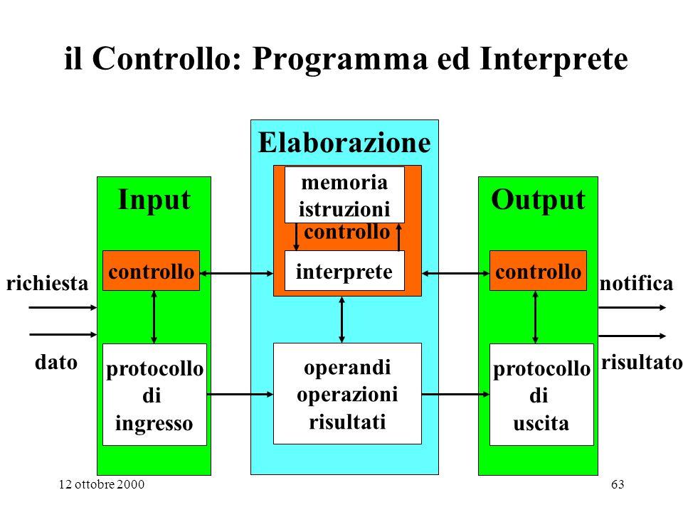 12 ottobre 200062 Elaborazione dato risultato richiesta notifica OutputInput protocollo di uscita operandi operazioni risultati protocollo di ingresso il Percorso dei dati: Elaborazione e I/O controllo