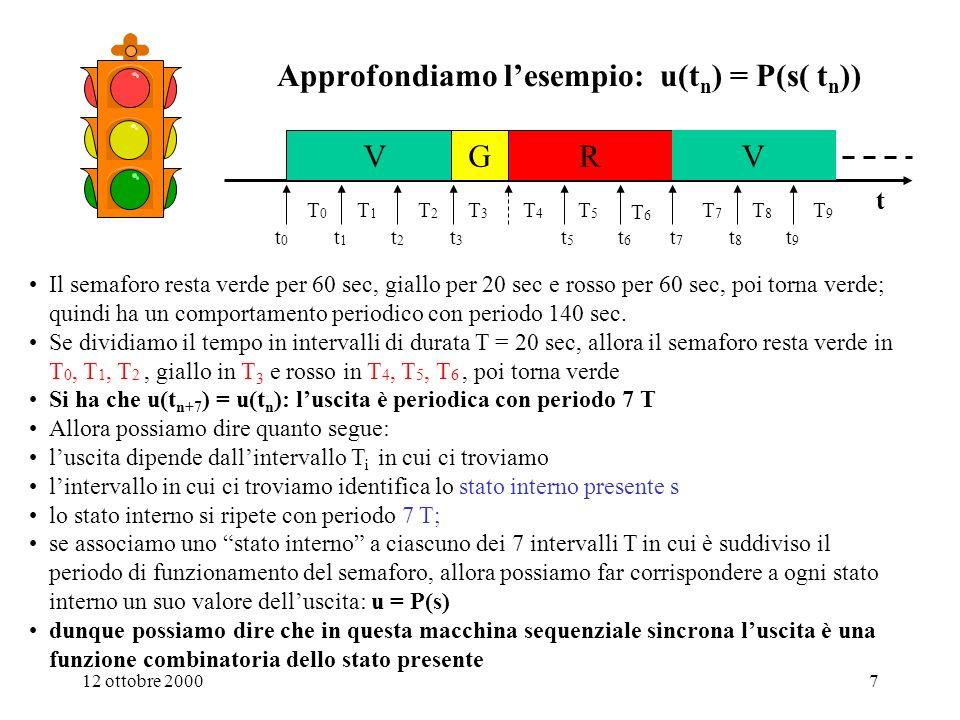 12 ottobre 200047 Vincolo per il corretto funzionamento di una rete sequenziale sincrona R : tempo max.