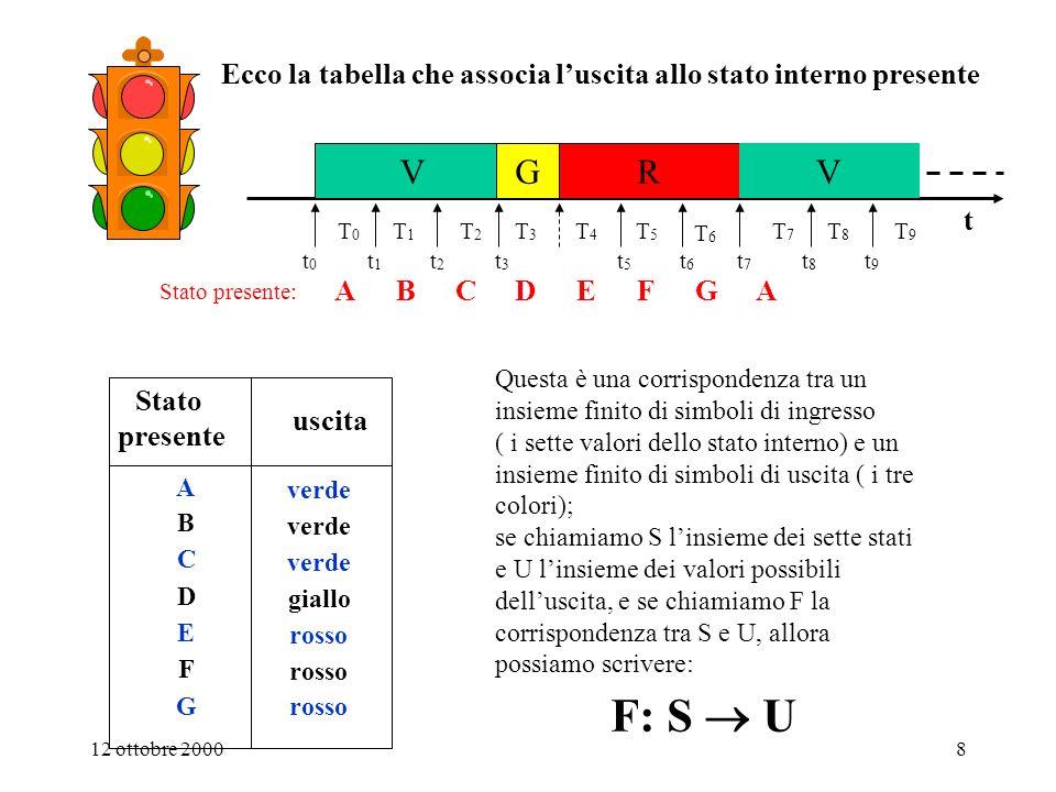 12 ottobre 20008 Ecco la tabella che associa luscita allo stato interno presente t VGR V t3t3 t5t5 t6t6 t0t0 t1t1 t2t2 T0T0 T1T1 T2T2 T3T3 T4T4 T5T5 T6T6 t7t7 t8t8 t9t9 T7T7 T8T8 T9T9 Stato presente uscita A B C E F G D verde rosso giallo verde Questa è una corrispondenza tra un insieme finito di simboli di ingresso ( i sette valori dello stato interno) e un insieme finito di simboli di uscita ( i tre colori); se chiamiamo S linsieme dei sette stati e U linsieme dei valori possibili delluscita, e se chiamiamo F la corrispondenza tra S e U, allora possiamo scrivere: F: S U ABCDEFGA Stato presente: