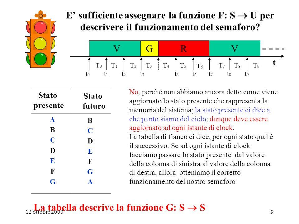 12 ottobre 200029 u(t) = P(t, i(t- )) 0 stato interno: il riassunto della storia passata u(t ) = F(s(t),i(t)) S(t) = G(s(t),i(t)) F G Ritardo T=0 i(t) u(t) S(t) s(t) s(t 0 ) = stato iniziale Il modello delle M.S.A.