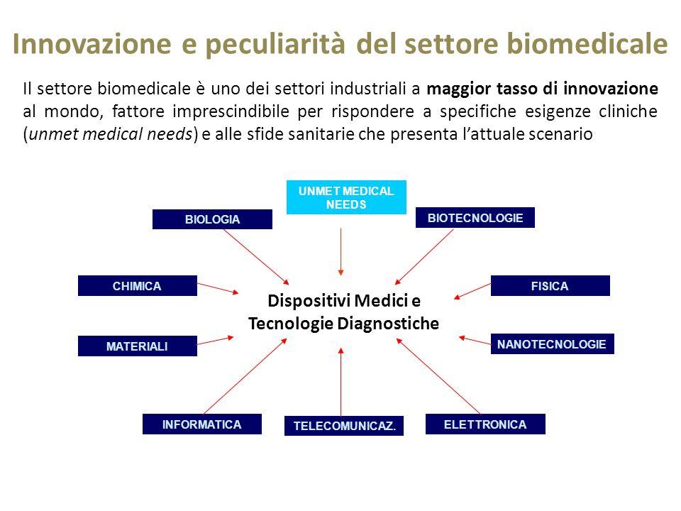 ELETTRONICA CHIMICA BIOLOGIA INFORMATICA TELECOMUNICAZ. FISICA MATERIALI BIOTECNOLOGIE NANOTECNOLOGIE Dispositivi Medici e Tecnologie Diagnostiche Inn