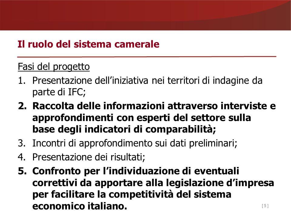 Fasi del progetto 1.Presentazione delliniziativa nei territori di indagine da parte di IFC; 2.Raccolta delle informazioni attraverso interviste e approfondimenti con esperti del settore sulla base degli indicatori di comparabilità; 3.Incontri di approfondimento sui dati preliminari; 4.Presentazione dei risultati; 5.Confronto per lindividuazione di eventuali correttivi da apportare alla legislazione dimpresa per facilitare la competitività del sistema economico italiano.