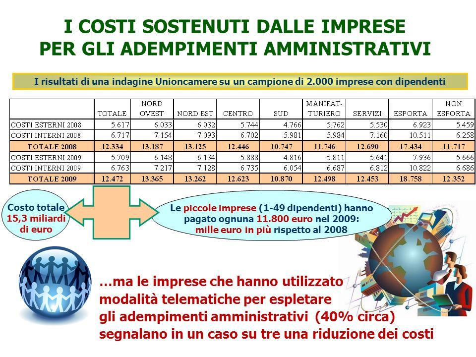 Le piccole imprese (1-49 dipendenti) hanno pagato ognuna 11.800 euro nel 2009: mille euro in più rispetto al 2008 I COSTI SOSTENUTI DALLE IMPRESE PER GLI ADEMPIMENTI AMMINISTRATIVI I risultati di una indagine Unioncamere su un campione di 2.000 imprese con dipendenti Costo totale 15,3 miliardi di euro …ma le imprese che hanno utilizzato modalità telematiche per espletare gli adempimenti amministrativi (40% circa) segnalano in un caso su tre una riduzione dei costi