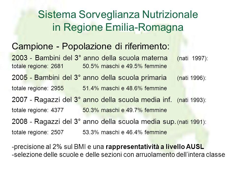 Campione - Popolazione di riferimento: 2003 - Bambini del 3° anno della scuola materna (nati 1997): totale regione: 268150.5% maschi e 49.5% femmine 2