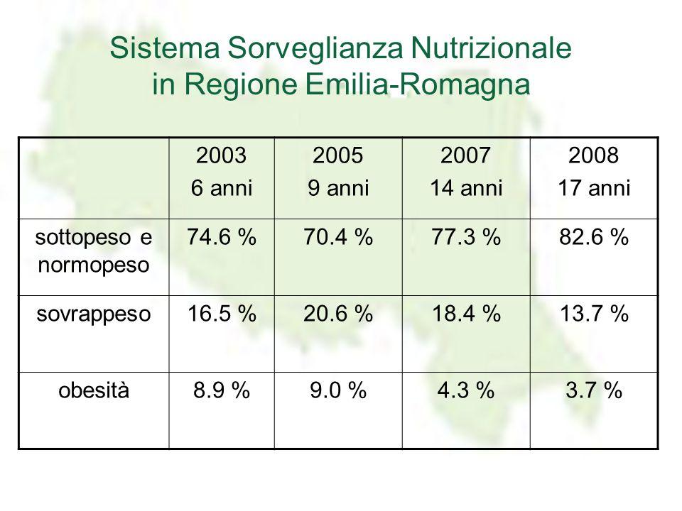 2003 6 anni 2005 9 anni 2007 14 anni 2008 17 anni sottopeso e normopeso 74.6 %70.4 %77.3 %82.6 % sovrappeso16.5 %20.6 %18.4 %13.7 % obesità8.9 %9.0 %4