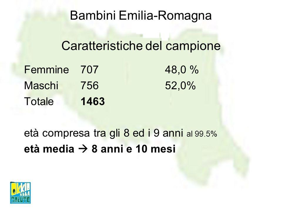Bambini Emilia-Romagna Caratteristiche del campione Femmine70748,0 % Maschi75652,0% Totale1463 età compresa tra gli 8 ed i 9 anni al 99.5% età media 8