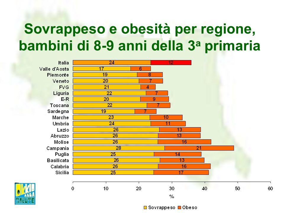 Sovrappeso e obesità per livello di istruzione della madre Livelli più alti di sovrappeso e obesità tra i bambini di madri con basso livello di istruzione (dati nazionali: 39%, 35% e 30% rispettivamente); a livello nazionale le differenze si osservano principalmente per lobesità 35.1% 27.7% 28.5%