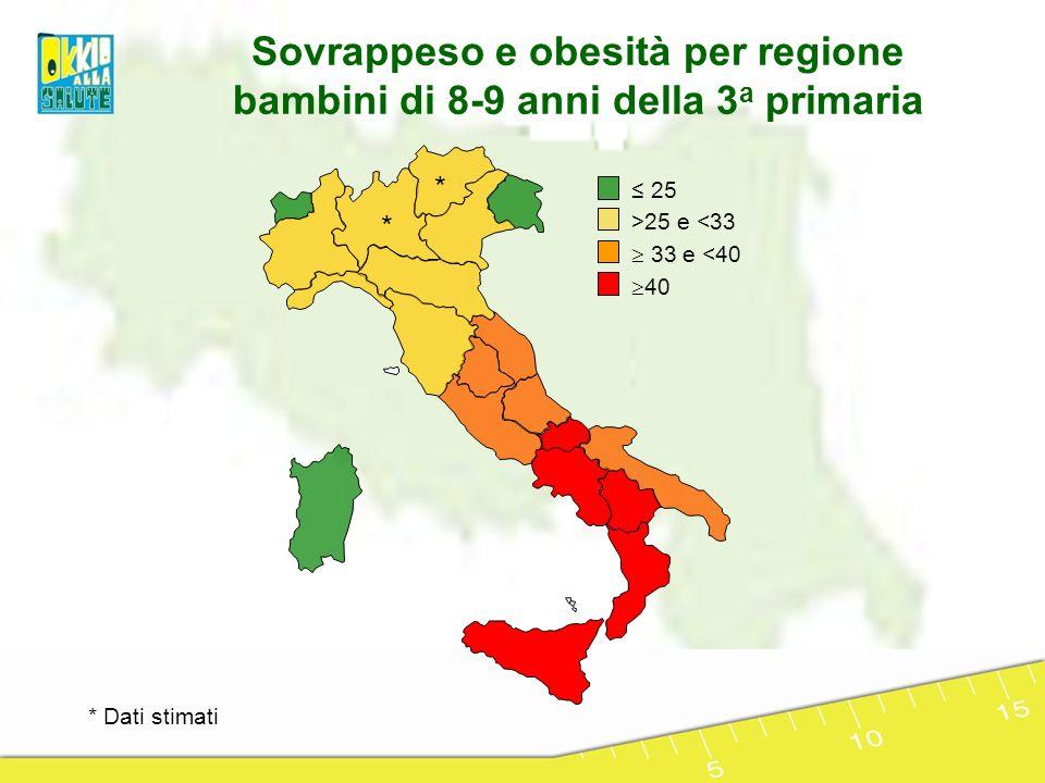 25 >25 e <33 33 e <40 40 Sovrappeso e obesità per regione bambini di 8-9 anni della 3 a primaria * * * Dati stimati