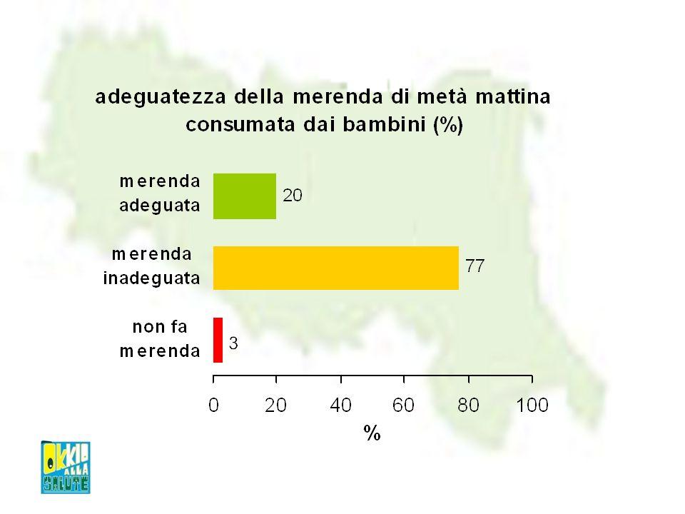 2003 6 anni 2005 9 anni 2007 14 anni 2008 17 anni sottopeso e normopeso 74.6 %70.4 %77.3 %82.6 % sovrappeso16.5 %20.6 %18.4 %13.7 % obesità8.9 %9.0 %4.3 %3.7 %