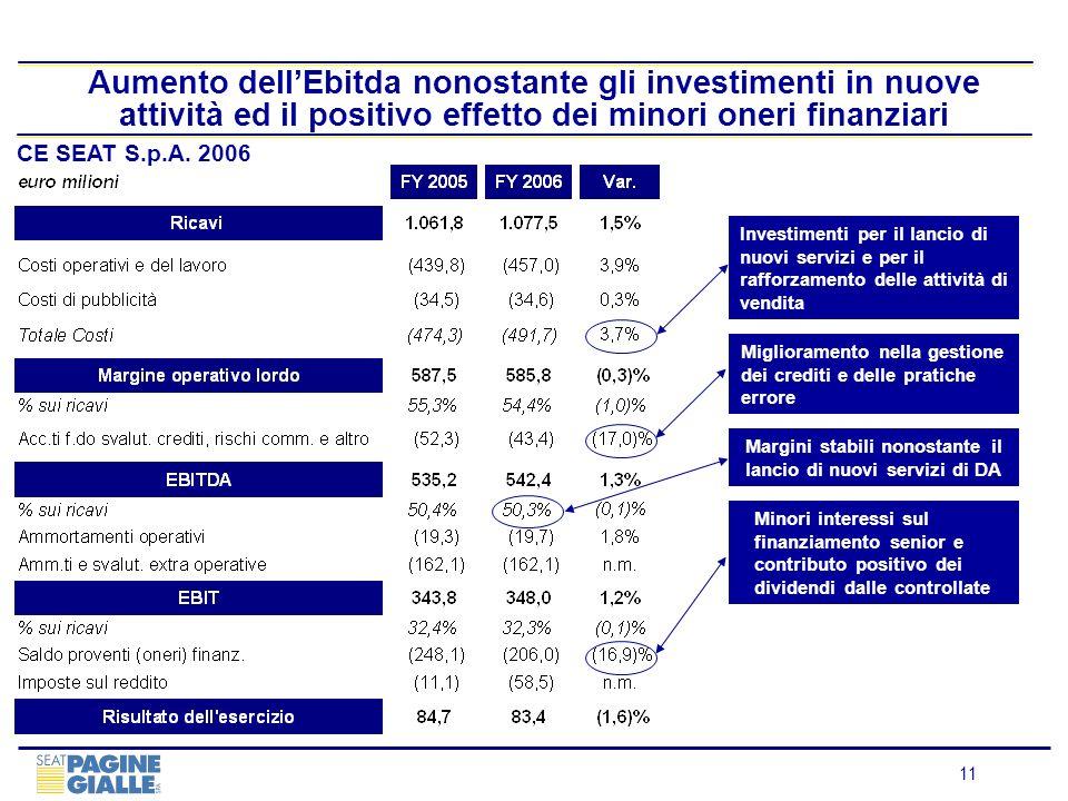 11 Aumento dellEbitda nonostante gli investimenti in nuove attività ed il positivo effetto dei minori oneri finanziari CE SEAT S.p.A. 2006 Miglioramen