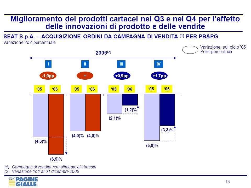 13 Miglioramento dei prodotti cartacei nel Q3 e nel Q4 per leffetto delle innovazioni di prodotto e delle vendite SEAT S.p.A. – ACQUISIZIONE ORDINI DA