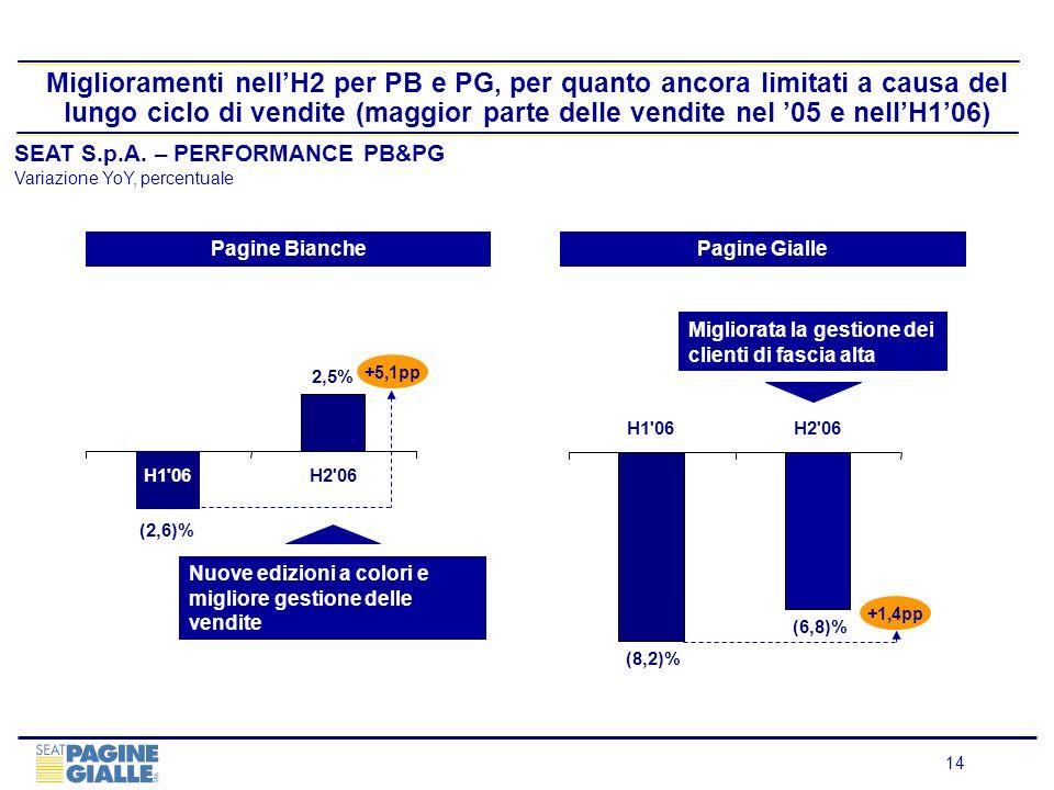 14 Miglioramenti nellH2 per PB e PG, per quanto ancora limitati a causa del lungo ciclo di vendite (maggior parte delle vendite nel 05 e nellH106) SEA