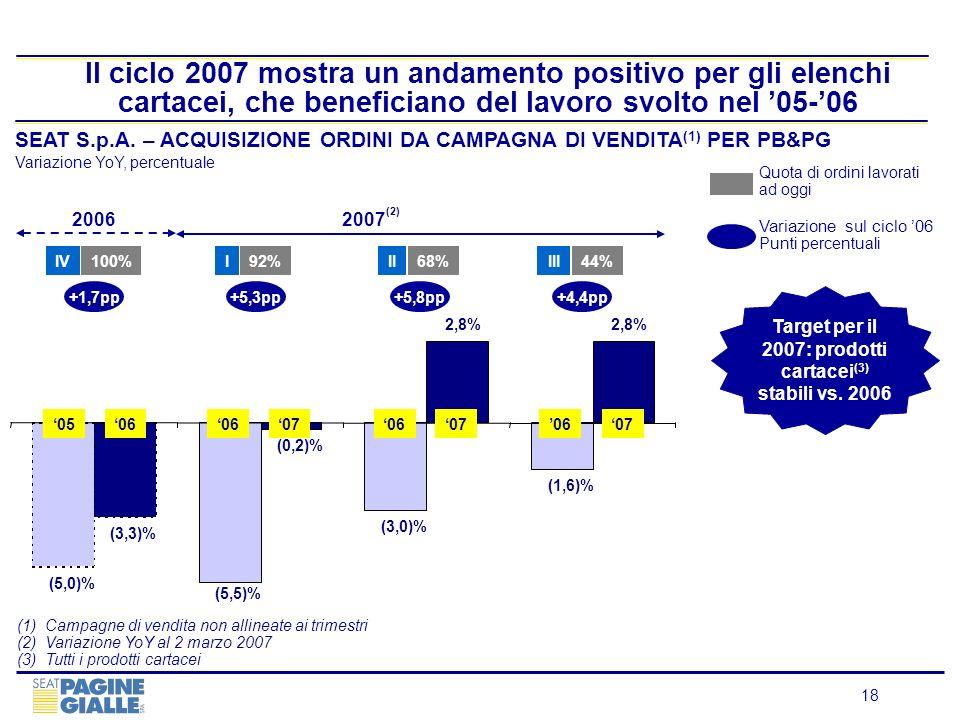 18 Il ciclo 2007 mostra un andamento positivo per gli elenchi cartacei, che beneficiano del lavoro svolto nel 05-06 SEAT S.p.A. – ACQUISIZIONE ORDINI