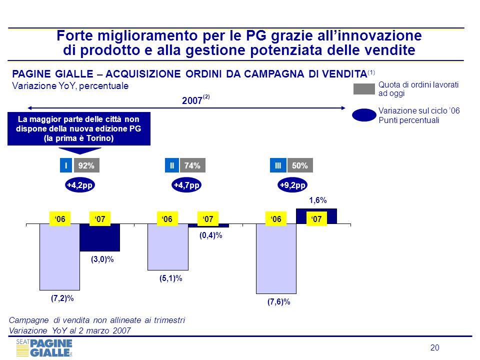 20 (7,2)% (5,1)% (7,6)% (3,0)% (0,4)% 1,6% Forte miglioramento per le PG grazie allinnovazione di prodotto e alla gestione potenziata delle vendite +4