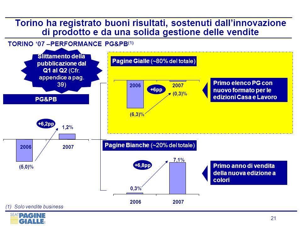 21 Torino ha registrato buoni risultati, sostenuti dallinnovazione di prodotto e da una solida gestione delle vendite TORINO 07 –PERFORMANCE PG&PB (1)