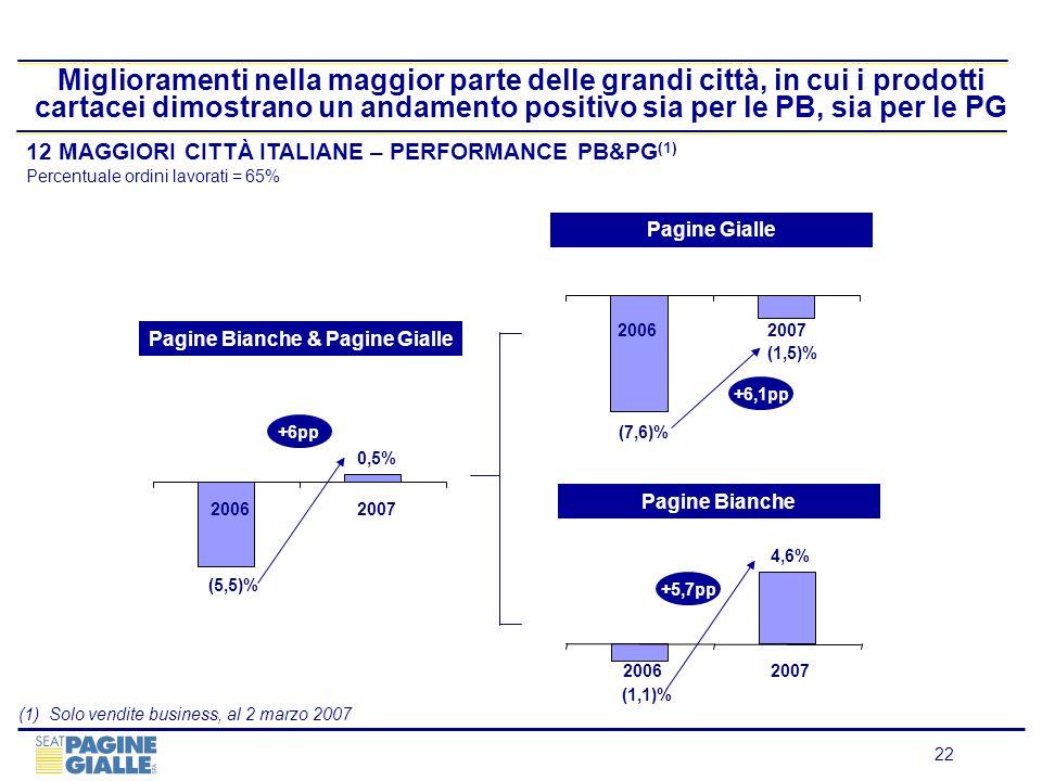 22 Miglioramenti nella maggior parte delle grandi città, in cui i prodotti cartacei dimostrano un andamento positivo sia per le PB, sia per le PG 12 M