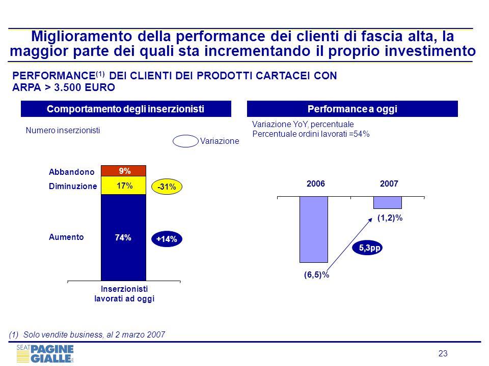 23 Miglioramento della performance dei clienti di fascia alta, la maggior parte dei quali sta incrementando il proprio investimento PERFORMANCE (1) DE