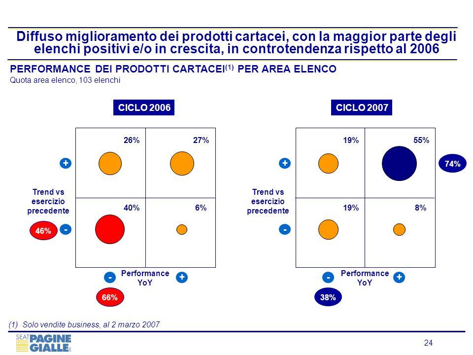 24 Diffuso miglioramento dei prodotti cartacei, con la maggior parte degli elenchi positivi e/o in crescita, in controtendenza rispetto al 2006 Perfor