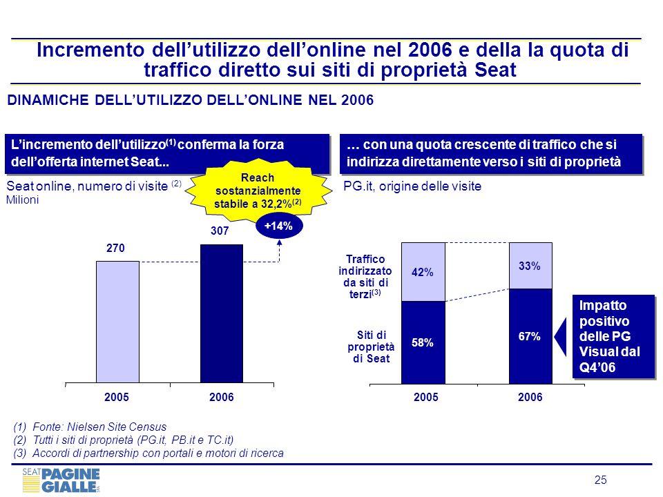 25 Incremento dellutilizzo dellonline nel 2006 e della la quota di traffico diretto sui siti di proprietà Seat DINAMICHE DELLUTILIZZO DELLONLINE NEL 2