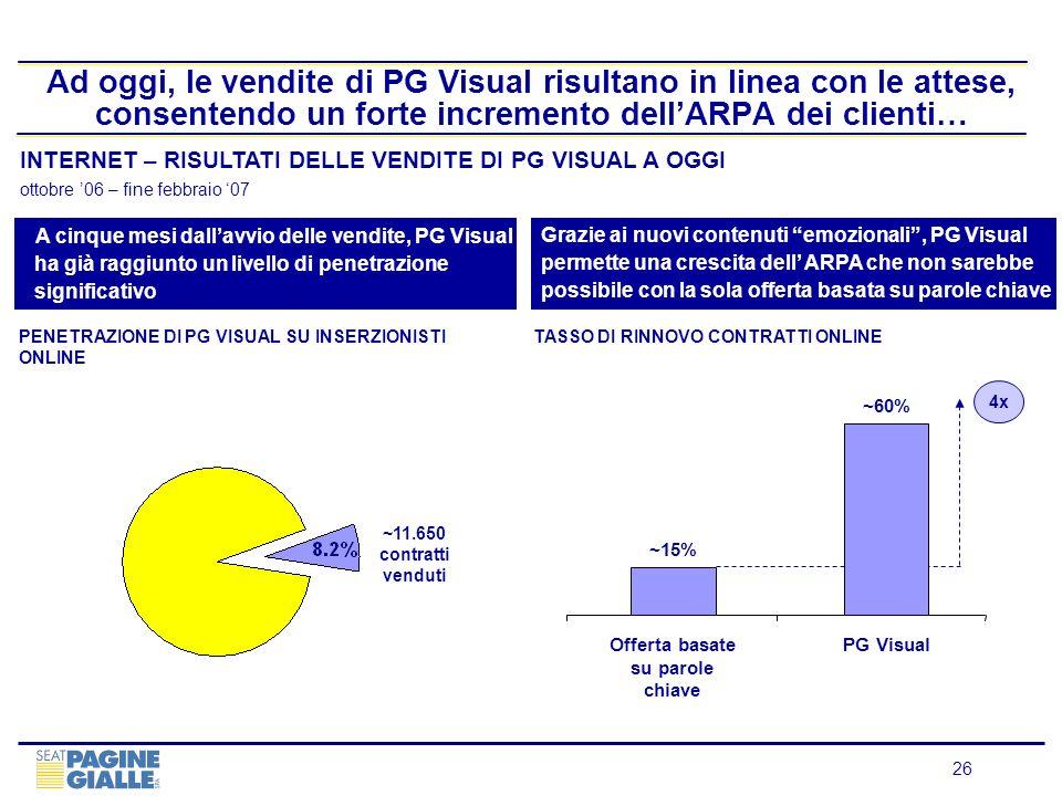 26 Ad oggi, le vendite di PG Visual risultano in linea con le attese, consentendo un forte incremento dellARPA dei clienti… INTERNET – RISULTATI DELLE