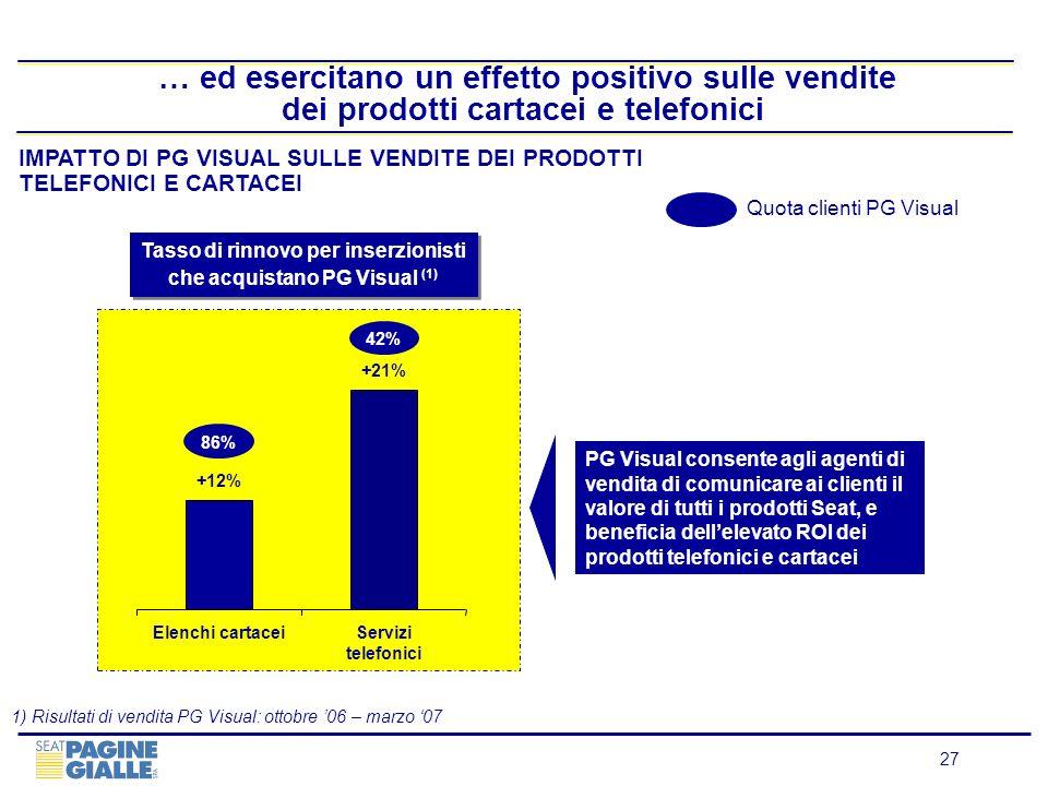 27 … ed esercitano un effetto positivo sulle vendite dei prodotti cartacei e telefonici IMPATTO DI PG VISUAL SULLE VENDITE DEI PRODOTTI TELEFONICI E C