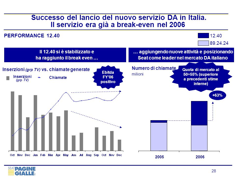 28 Successo del lancio del nuovo servizio DA in Italia. Il servizio era già a break-even nel 2006 PERFORMANCE 12.40 Il 12.40 si è stabilizzato e ha ra