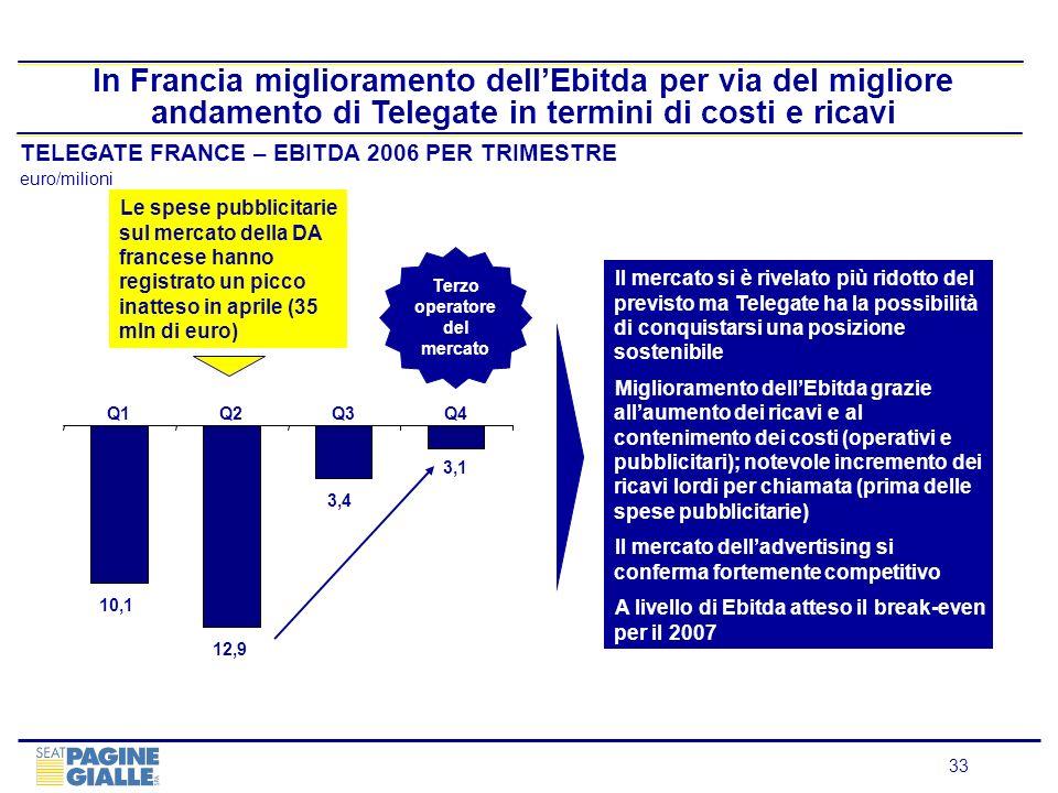 33 In Francia miglioramento dellEbitda per via del migliore andamento di Telegate in termini di costi e ricavi TELEGATE FRANCE – EBITDA 2006 PER TRIME