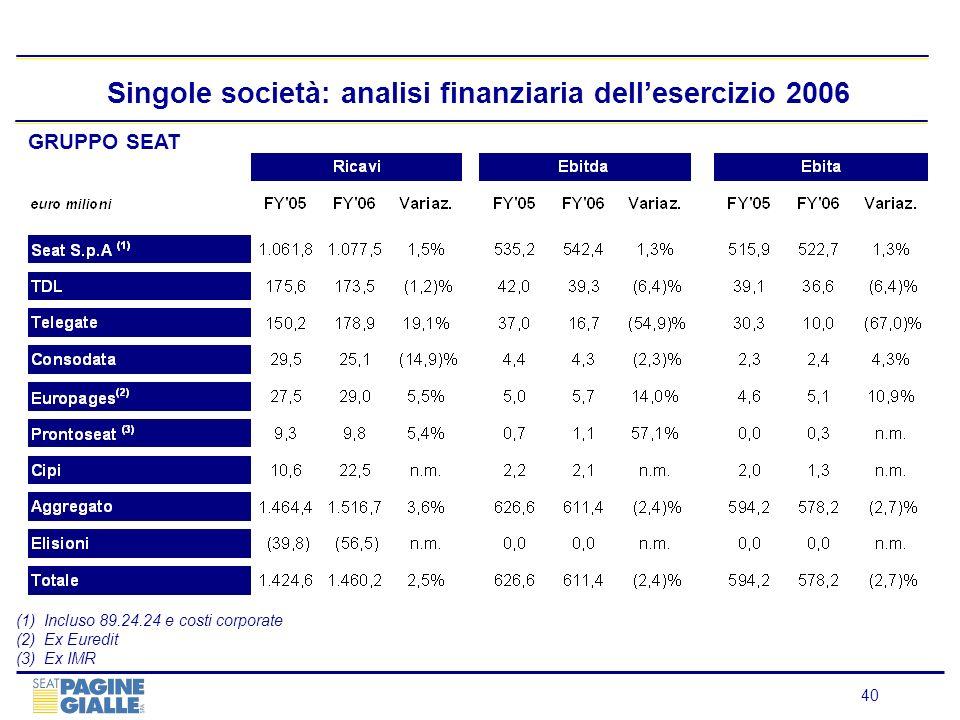 40 Singole società: analisi finanziaria dellesercizio 2006 (1)Incluso 89.24.24 e costi corporate (2)Ex Euredit (3)Ex IMR GRUPPO SEAT