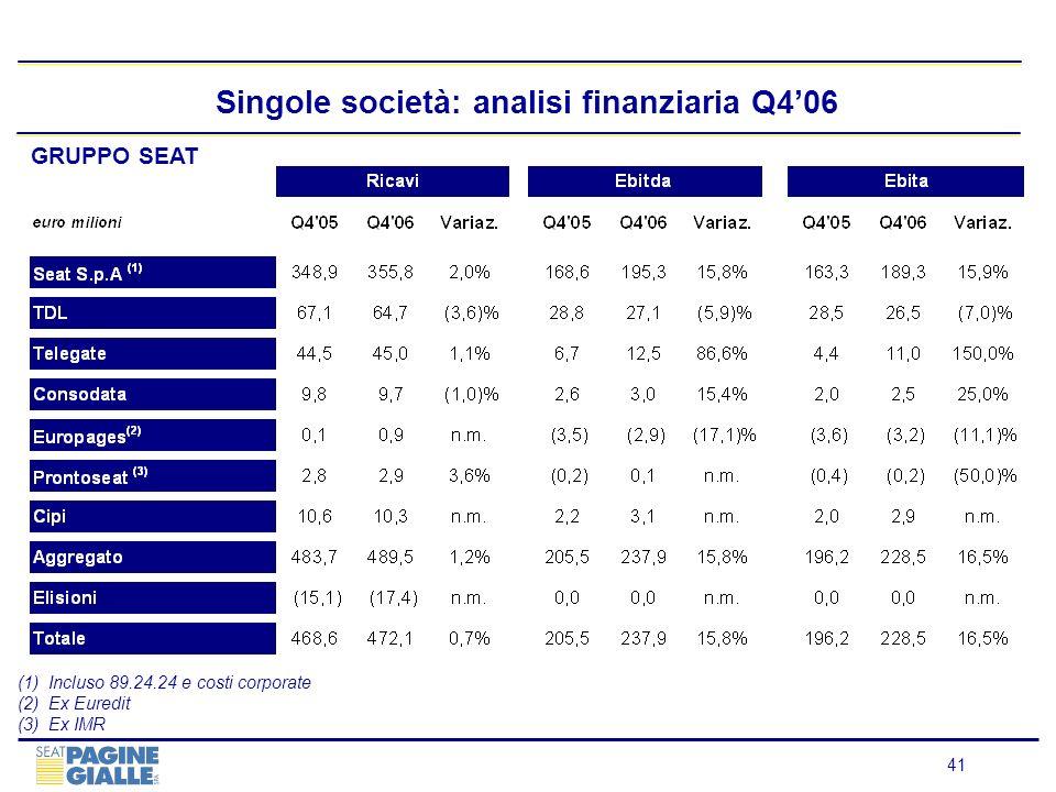 41 Singole società: analisi finanziaria Q406 GRUPPO SEAT (1)Incluso 89.24.24 e costi corporate (2)Ex Euredit (3)Ex IMR