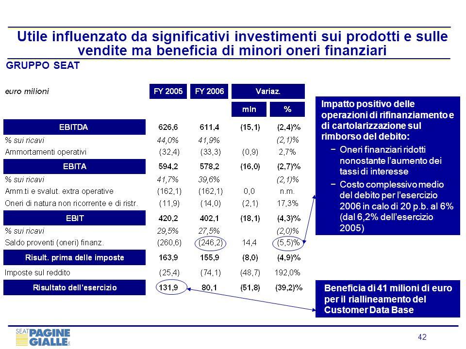 42 Utile influenzato da significativi investimenti sui prodotti e sulle vendite ma beneficia di minori oneri finanziari GRUPPO SEAT Impatto positivo d