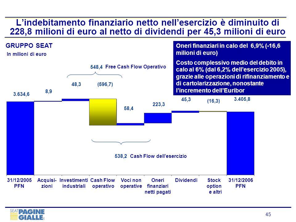 45 Lindebitamento finanziario netto nellesercizio è diminuito di 228,8 milioni di euro al netto di dividendi per 45,3 milioni di euro In milioni di eu